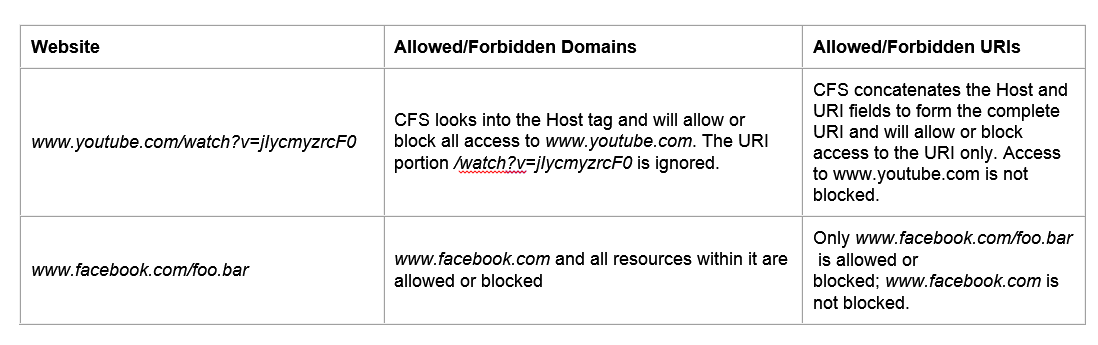 Allowed URI and Forbidden URI in SonicWall Content Filter