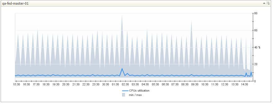 Custom CPU min/max graph