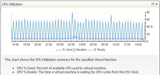 Main CPU Graph