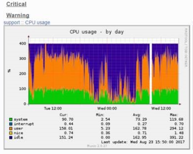 High CPU utilization by php-fpm on K1000 (232341)