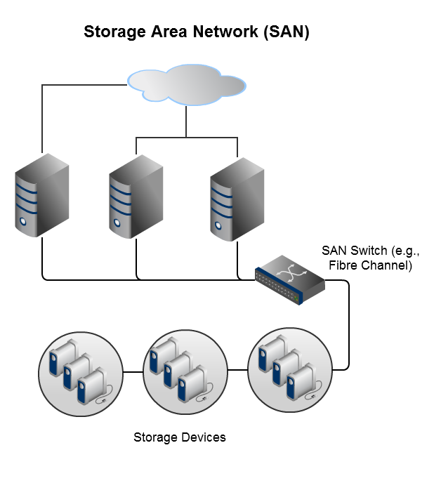 Dell Storage Area Network